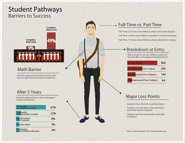 Student Pathways infographic